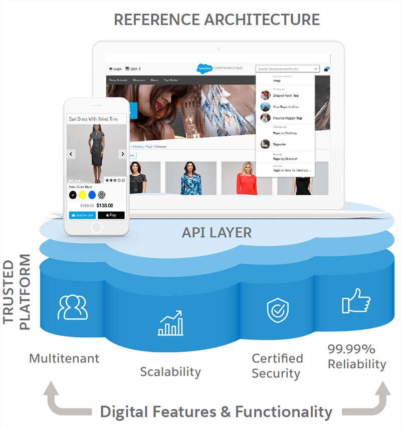 Reference Architecture graphic showing the API layer atop the Trusted Platform which consists of the following Digital Features & Functionality: Multitenant, Scalability, Certified Security, and 99.99% Reliability.