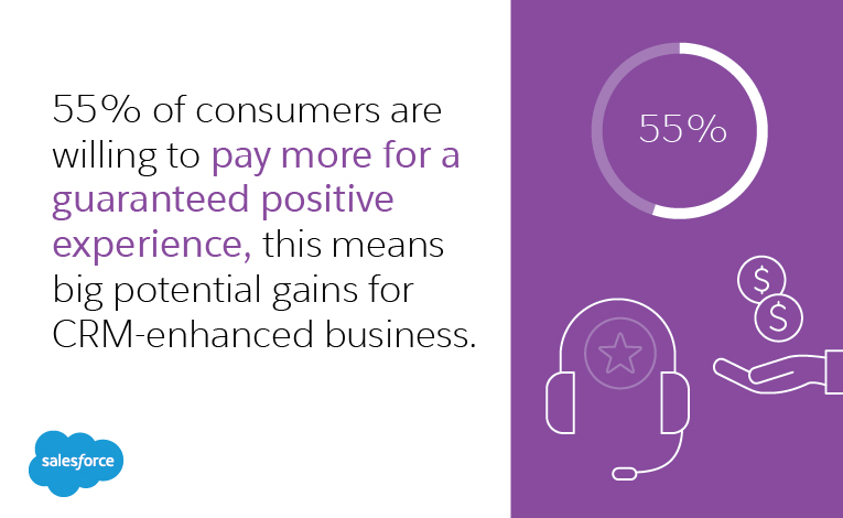 55 Of Consumers Are Willing To Pay More For A Guaranteed Positive Experience This