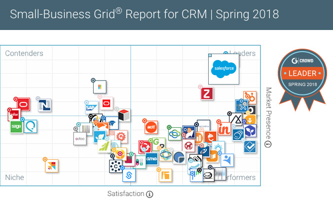 G2 Crowd SMB CRM Leaders Quadrant