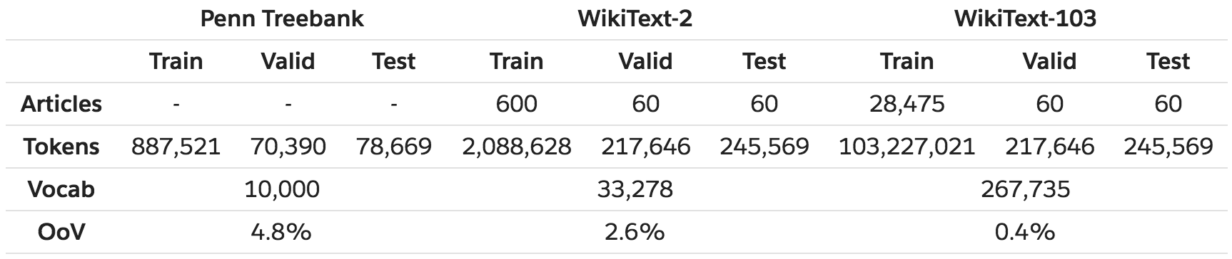 dataset statistics
