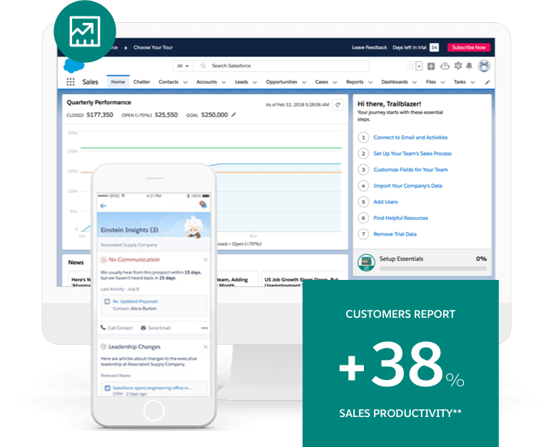 On a laptop, the sales tutorial tracks your learning alongside the product's dashboards. On mobile, Einstein AI delivers important business insights.