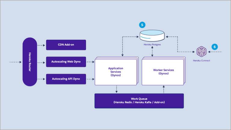 Heroku Mobile App Architecture - Salesforce com