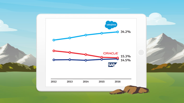 sell smarter with salesforce ranked 1 for sales