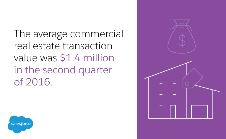 average value of real estate transaction