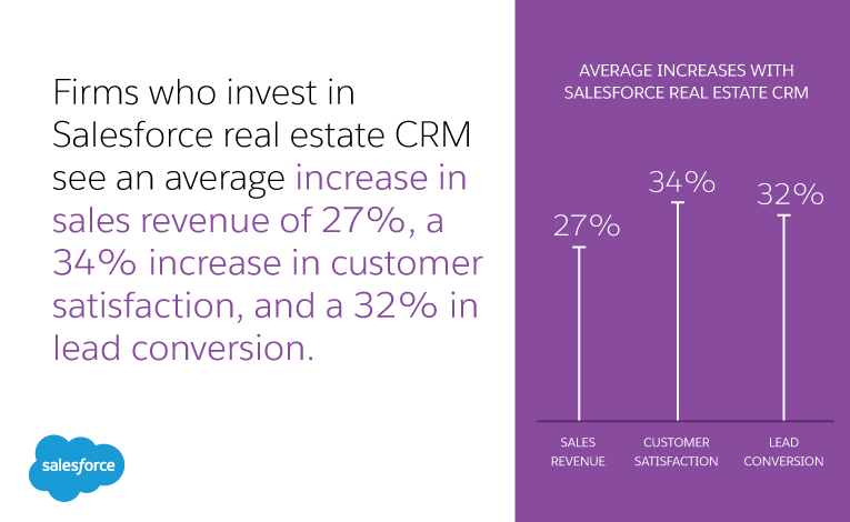 Salesforce real estate CRM