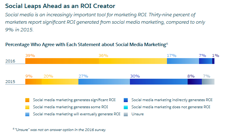 The State Of Marketing Report Industry Trends Data And Insights