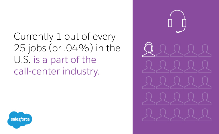 Currently 1 out of every 25 jobs (or .04%) in the U.S. is a part of the call-center industry.