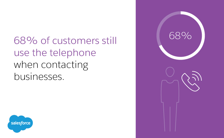 68% of customers still use the telephone when contacting businesses.