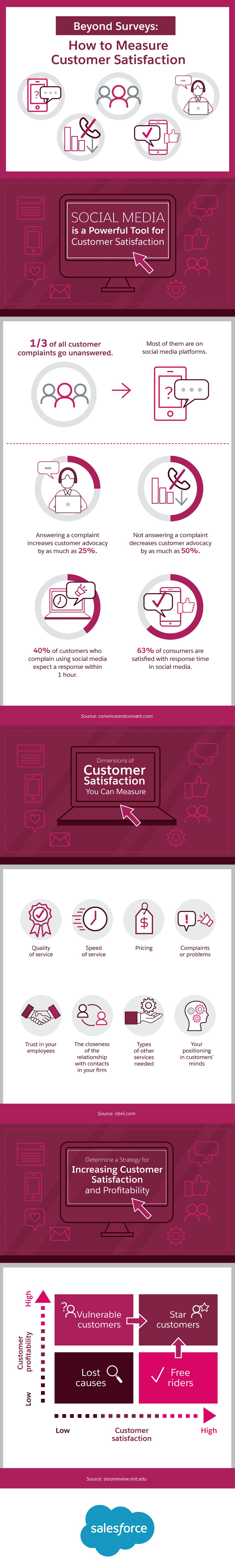 Beyond Surveys How to Measure Customer Satisfaction Infographic.