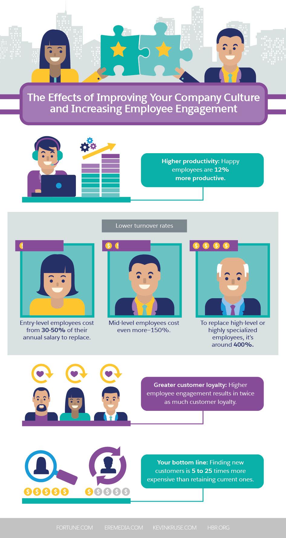 1. Strengthen your customer service skills