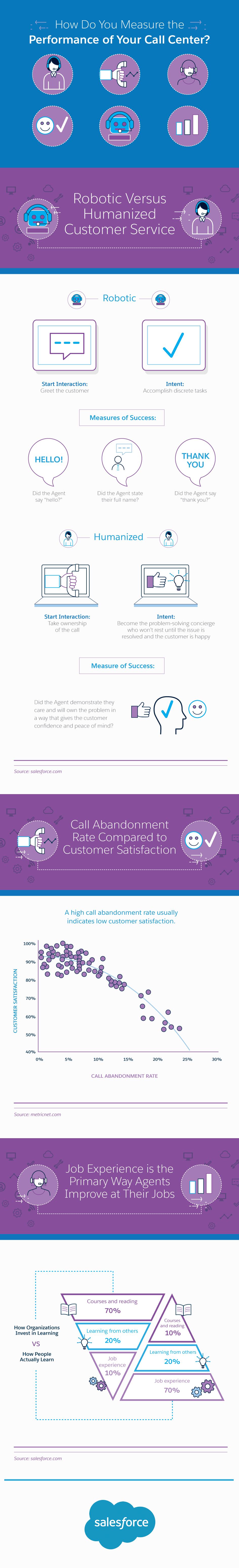 How Do You Measure the Performance of Your Call Center Infographic