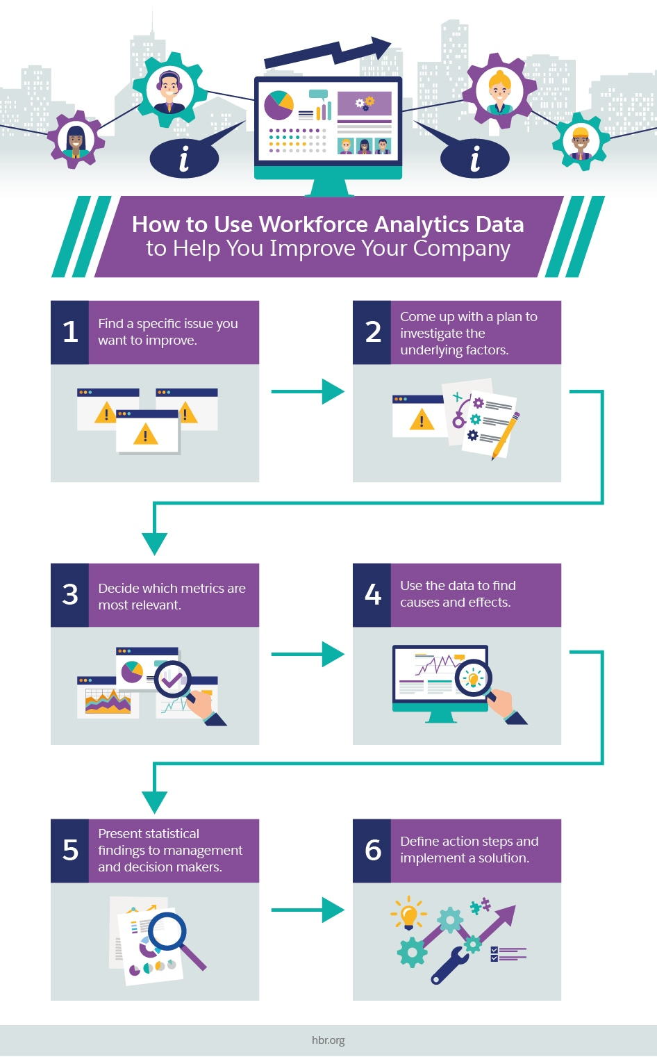 7 Ways Workforce Analytics Will Increase Productivity And Sales