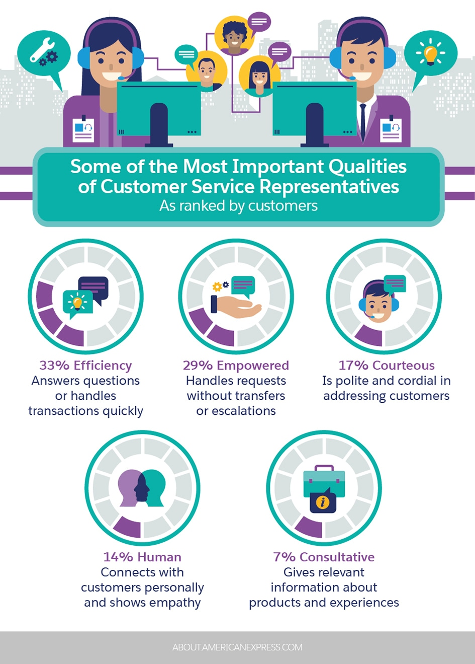 Your List Of The Most Important Customer Service Skills