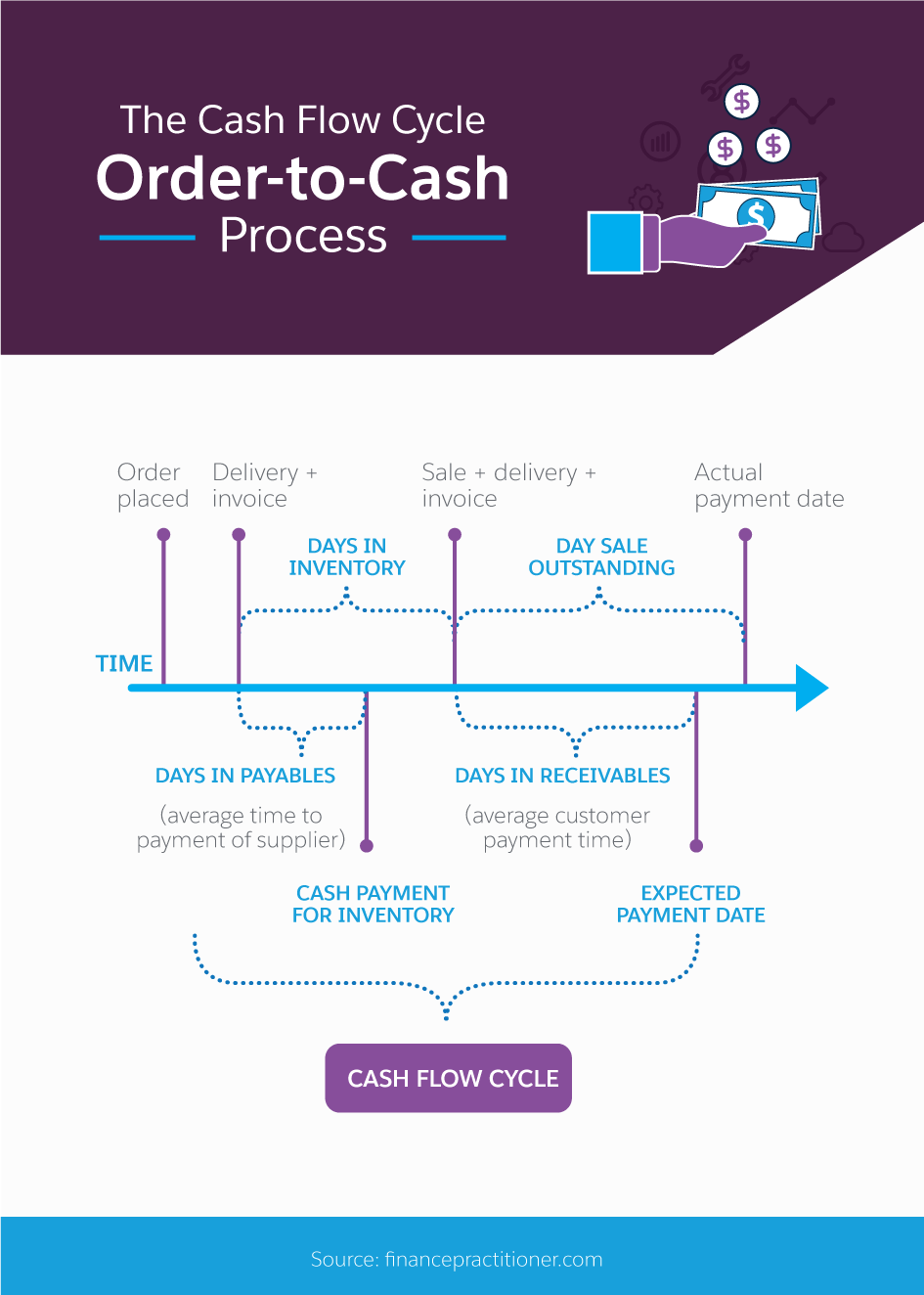 Cash Flows Via Multiple Channels To >> What You Should Know About The Order To Cash Process Salesforce Com
