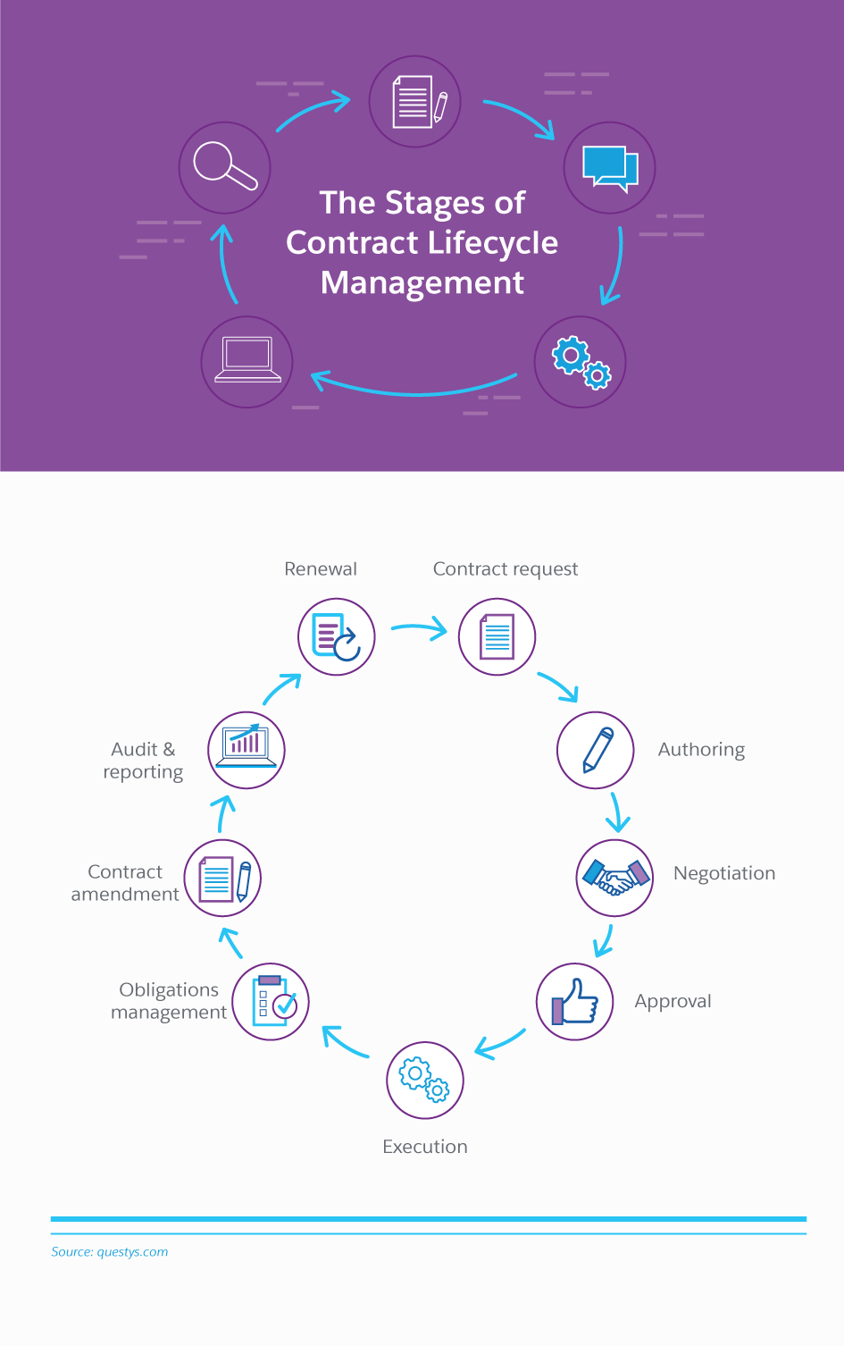 Your Guide to Contract Lifecycle Management (CLM