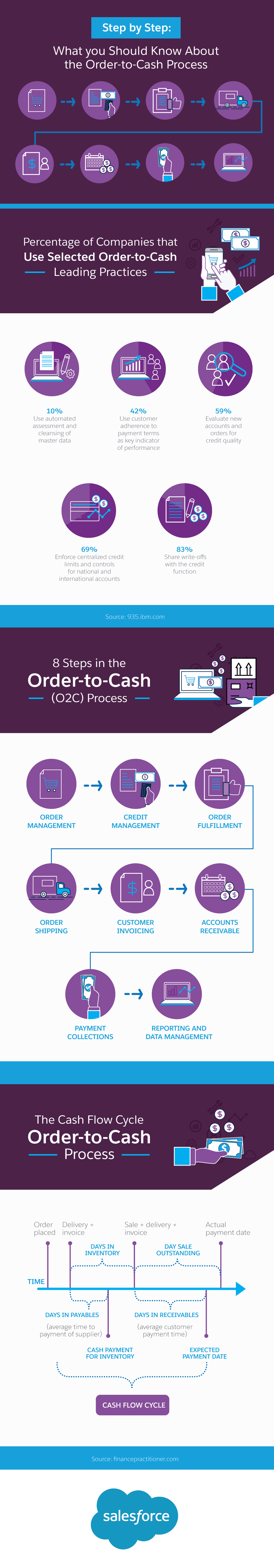 What you Should Know About the Order-to-Cash Process - Salesforce com