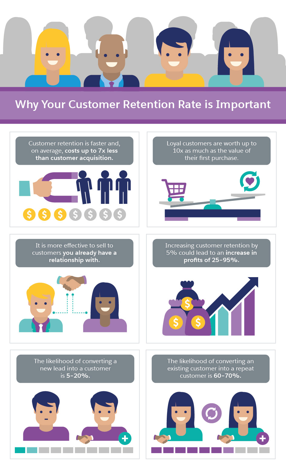 Calculate And Improve Your Customer Retention Rate Salesforce Com