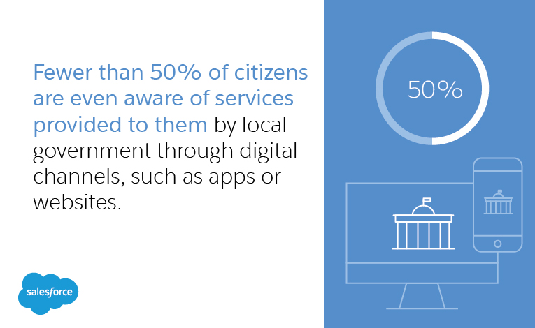 Tools on to How to Engage Today's Online Citizen