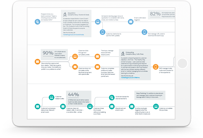 customer journey mapping from salesforce marketing cloud