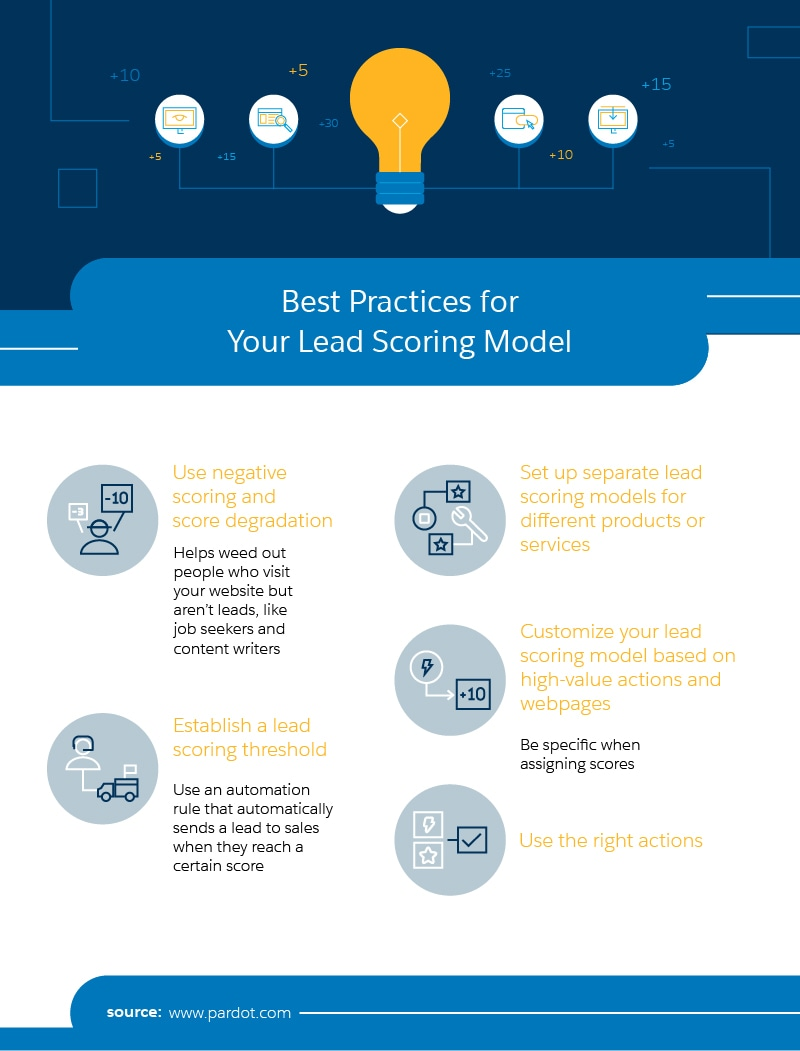 lead scoring best practices