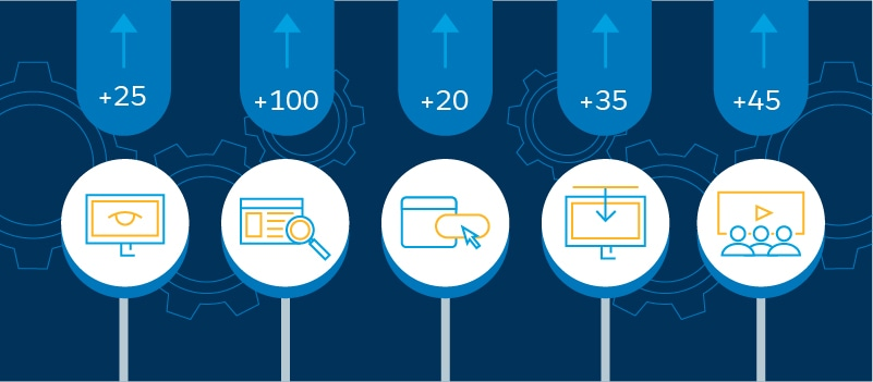 The Basic Science Behind Lead Scoring - Salesforce com