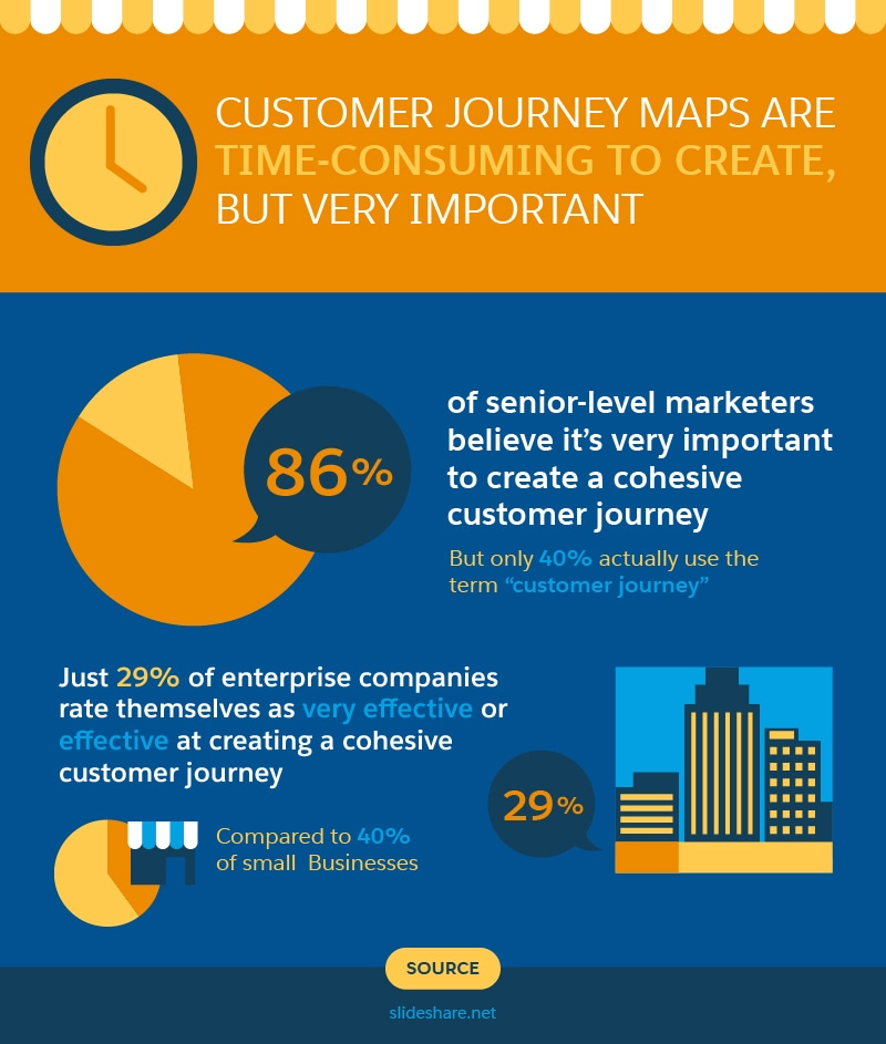 Customer Journey Maps How To Guide Your Leads To Customers Salesforce - Shopper journey map