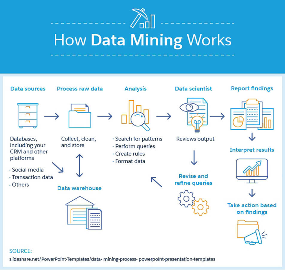 How Data Mining Works