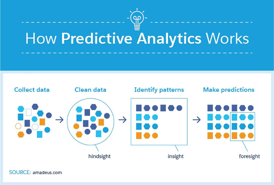 How Predictive Analytics Works