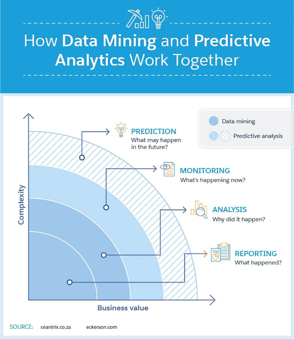How Data Mining and Predictive Analytics Work Together