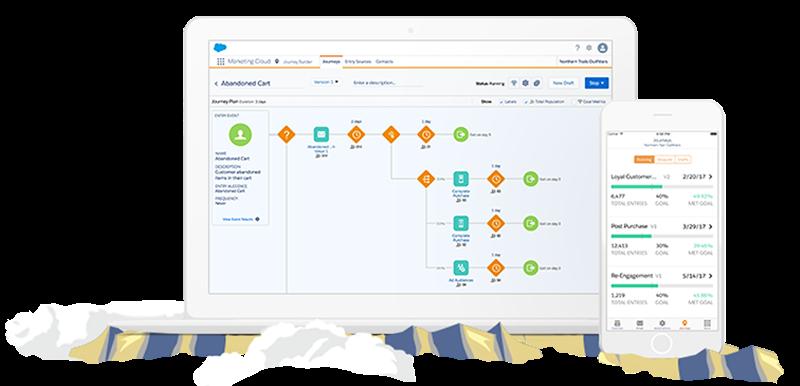 Marketing Cloud Business Marketing Automation Software Salesforce