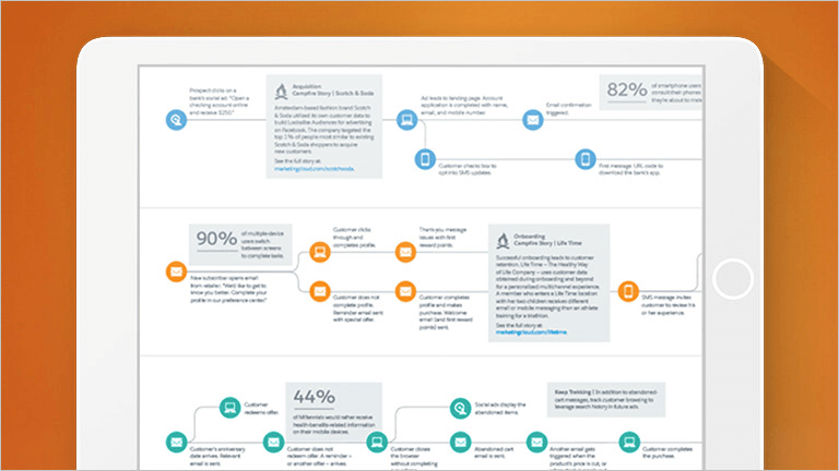 Journey Builder: Personalized Digital Marketing Solutions