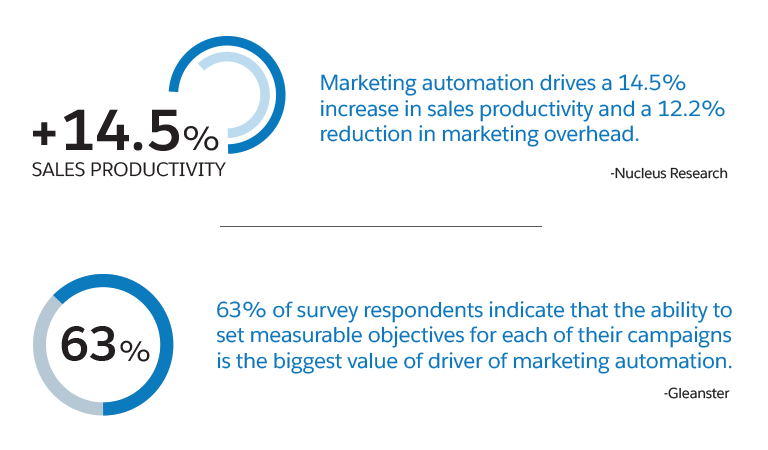 What is Marketing Automation? | A Definition by Salesforce