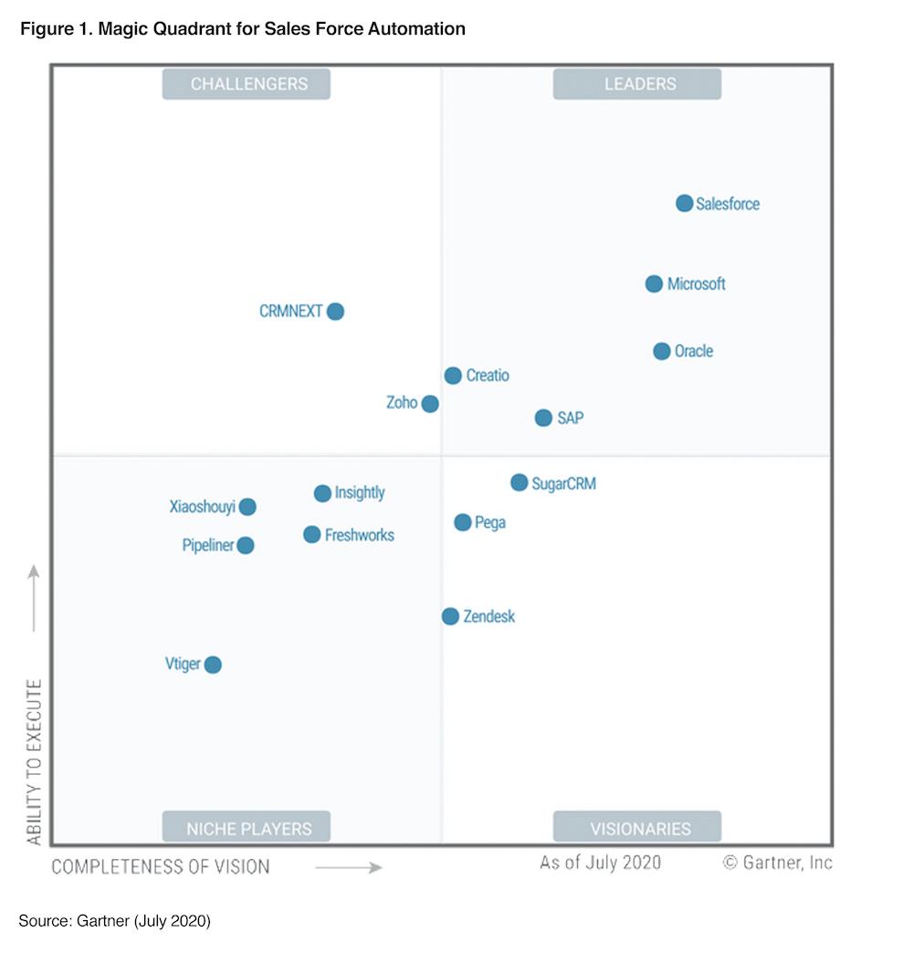Gartner Sales Force Automation Magic Quadrant