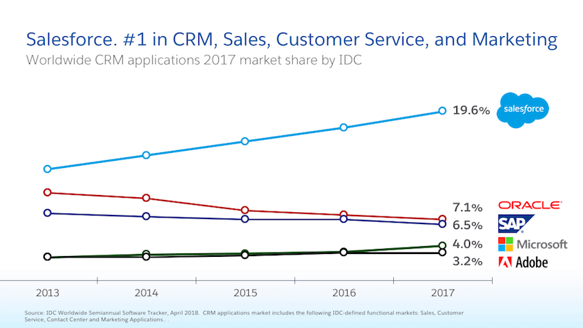 Salesforce Named 1 Crm Provider For Fifth Consecutive Year