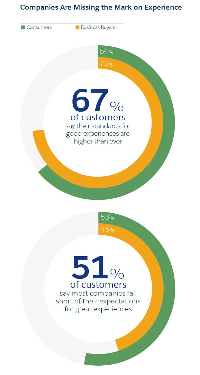 What Are Customer Expectations (and How Have They Changed