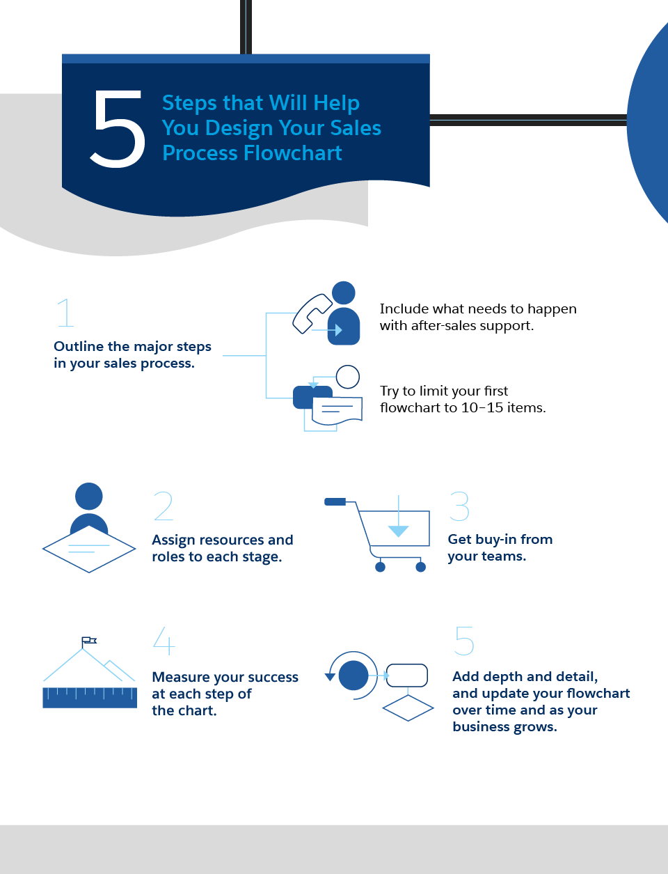 How To Build A Sales Process Flowchart For Smbs Salesforce Com