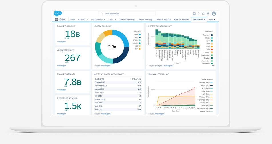 Sales Cloud: Sales Force Automation CRM Software Features ...