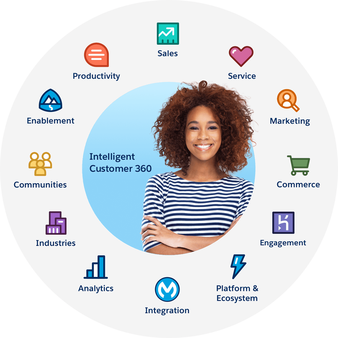 Easily connect Commerce Cloud, Marketing Cloud, and Service Cloud. CUSTOMER  360