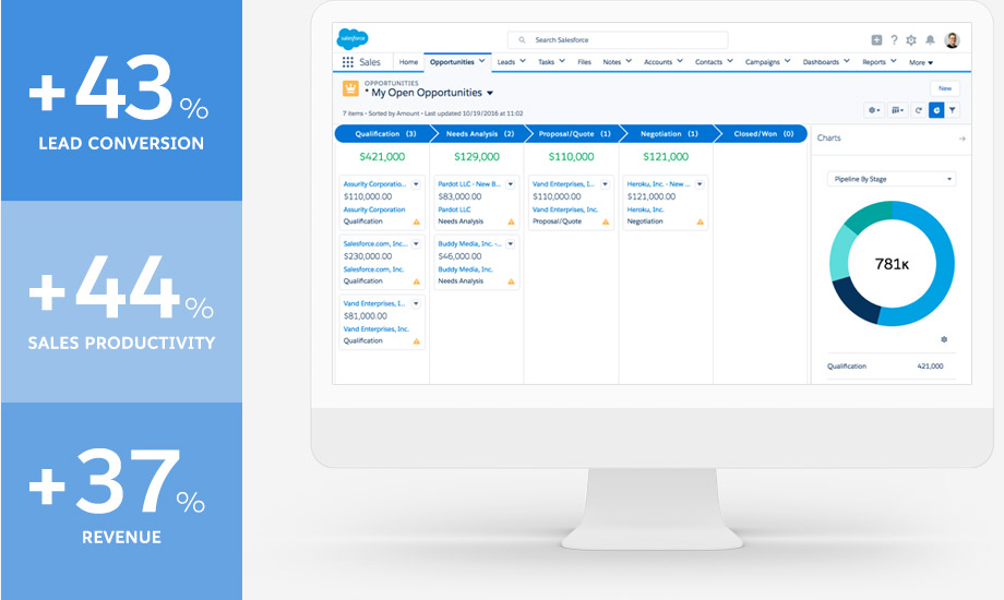 How Does Salesforce Stack Up Against The Competition