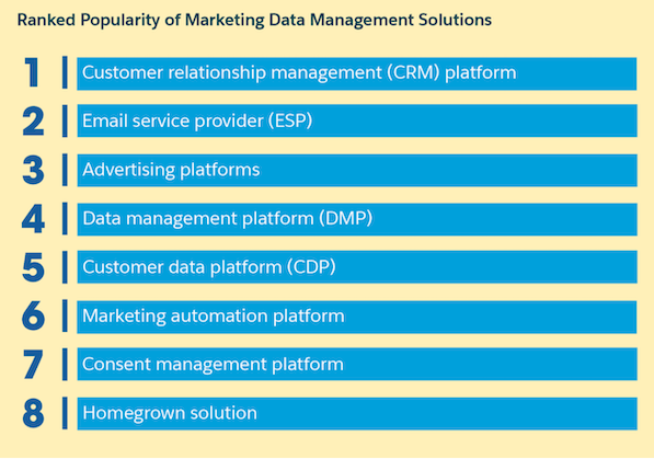 Report marketing 2020: le principali data management platform in uso